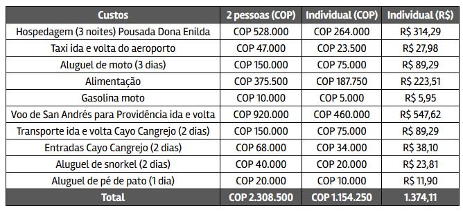 Quanto custa viajar para Providência, Colômbia