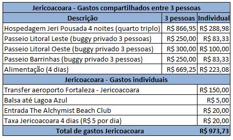 Quanto custa viajar para Jericoacoara